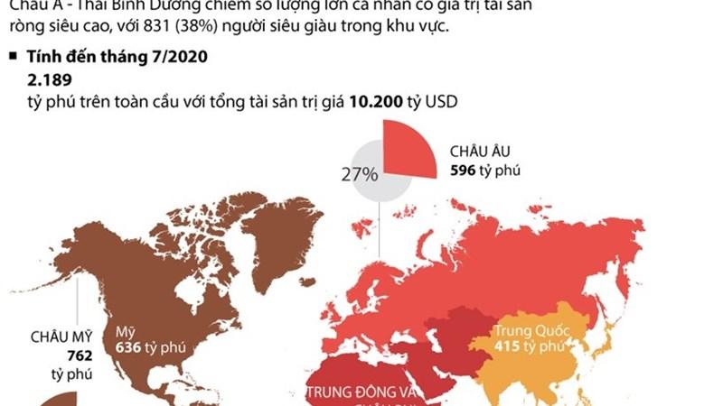 [Infographics] Châu Á-Thái Bình Dương đang dẫn đầu về số lượng tỷ phú