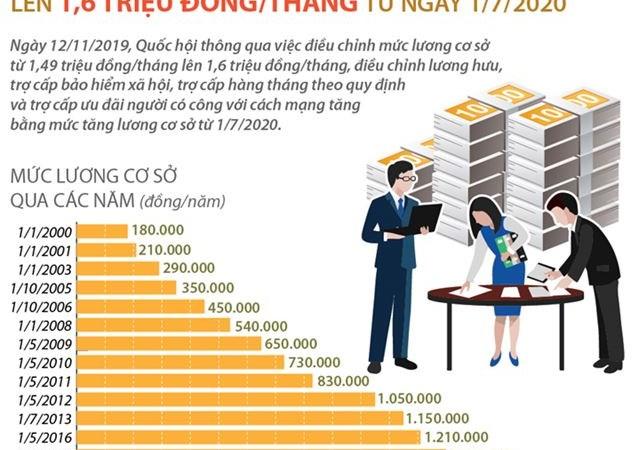 [Infographics] Điều chỉnh mức lương cơ sở lên 1,6 triệu đồng/tháng từ ngày 1/7/2020