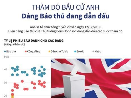 [Infographics] Thăm dò bầu cử tại Anh: Đảng Bảo thủ dẫn đầu