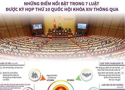 [Infographics] Những điểm nổi bật trong 7 Luật vừa được Quốc hội khóa XIV thông qua
