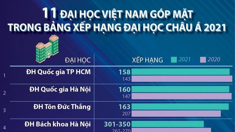 [Infographics] 11 trường đại học Việt Nam vào Bảng xếp hạng châu Á 2021