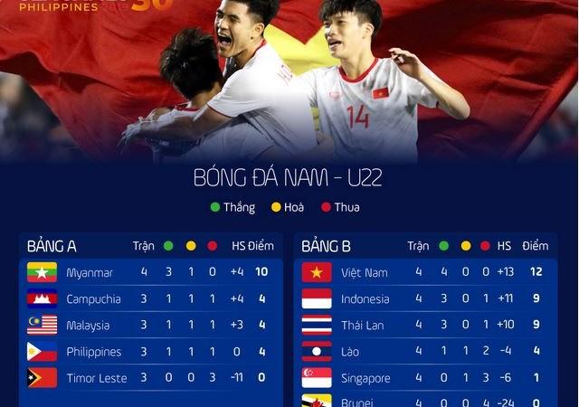 [Infographics] Lịch đấu, bảng điểm SEA Games 30: Thái Lan tụt xuống thứ ba bảng B