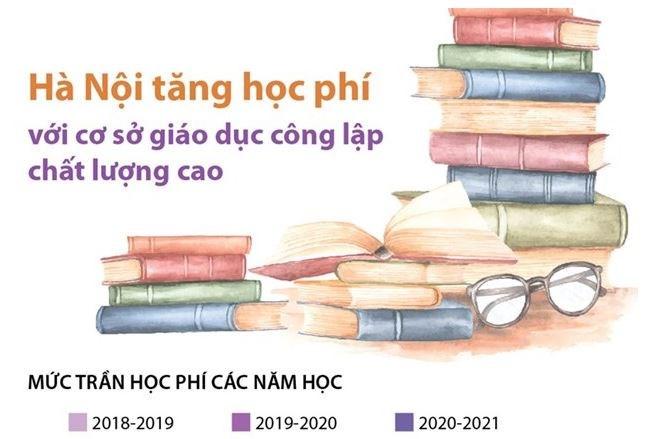 [Infographics] Tăng học phí với cơ sở giáo dục công lập chất lượng cao