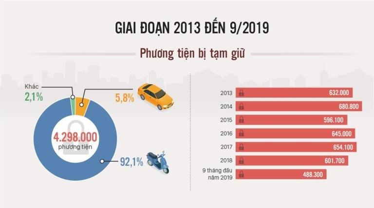 [Infographics] Hơn 136.000 xe bị tạm giữ chưa được xử lý