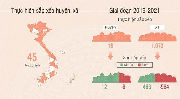 [Infographics] Khoảng 10.000 công chức dôi dư sau sáp nhập huyện, xã