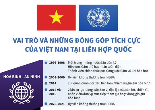 [Infographics] Vai trò và những đóng góp tích cực của Việt Nam tại Liên hợp quốc