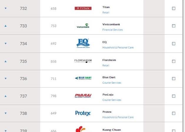 Lộ diện ngân hàng lọt vào Top 1000 thương hiệu hàng đầu châu Á
