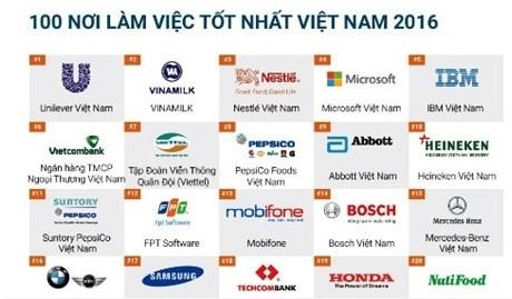 Vietcombank – Nơi làm việc tốt nhất Việt Nam