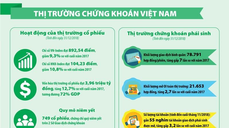 [Infographic] Thị trường chứng khoán Việt Nam năm 2018