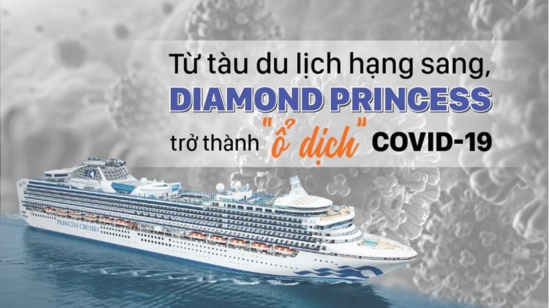 """[Infographic] Từ tàu du lịch hạng sang, Diamond Princess trở thành """"ổ dịch"""" Covid-19"""