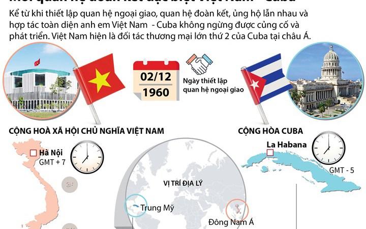 Triển khai Biểu thuế nhập khẩu ưu đãi đặc biệt của Việt Nam-Cu Ba giai đoạn 2020-2023