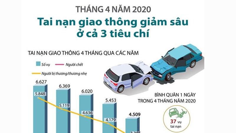 [Infographics] Tai nạn giao thông giảm sâu ở cả 3 tiêu chí