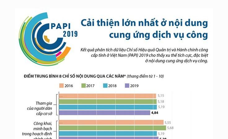 [Infographics] PAPI 2019: Cải thiện lớn nhất ở cung ứng dịch vụ công