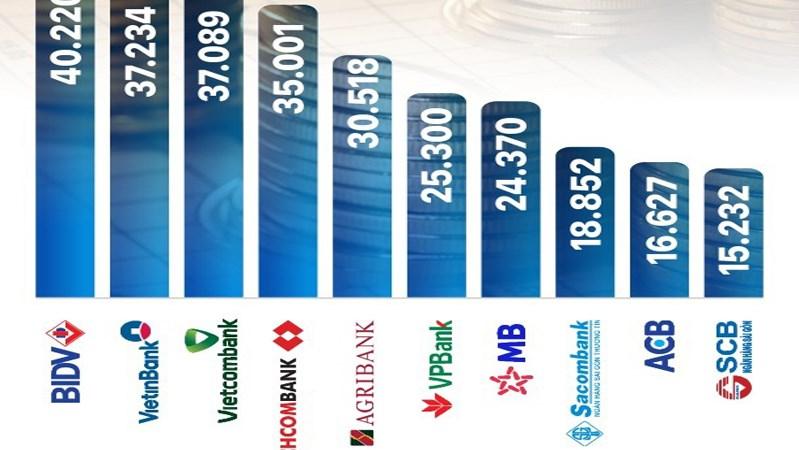 Top 10 ngân hàng có vốn điều lệ lớn nhất tính đến hết tháng 3/2020