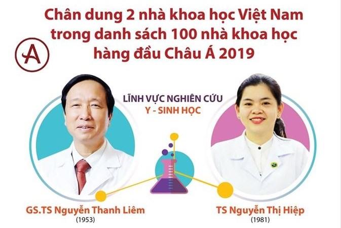 [Infographics] Chân dung 2 nhà khoa học Việt vào top 100 nhà khoa học hàng đầu châu Á
