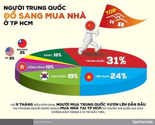 TP. Hồ Chí Minh: Người Trung Quốc mua nhà tăng đột biến
