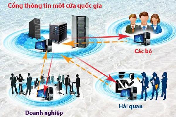 Nhiều giải pháp thúc đẩy cơ chế một cửa quốc gia và cơ chế một cửa Asean