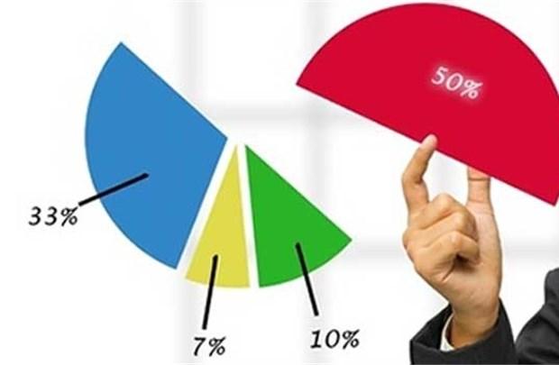 Bàn về các yếu tố tác động đến định giá khi cổ phần hóa doanh nghiệp