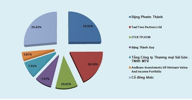 Lộ diện nhà đầu tư chi 100 tỷ đồng làm cổ đông lớn của Vinasun