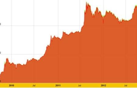 Giá vàng hướng tới mốc kỷ lục mọi thời đại