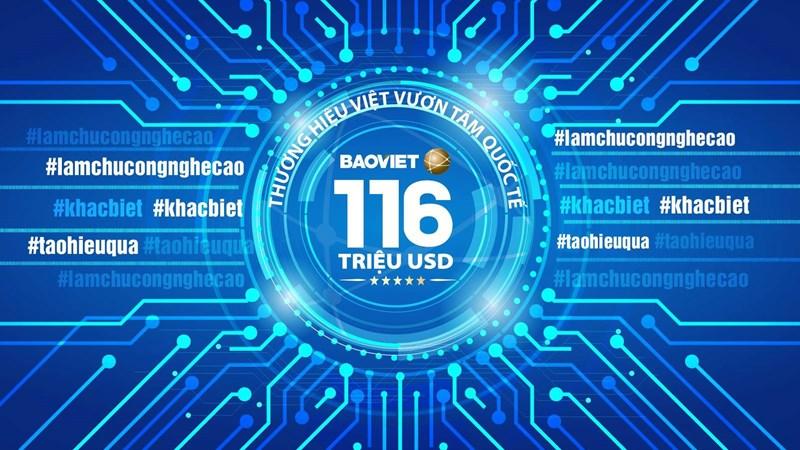 Được định giá 116 triệu USD, thương hiệu Bảo Việt cao nhất trong lĩnh vực tài chính bảo hiểm
