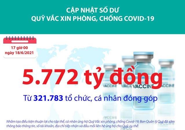 Quỹ Vắc xin phòng, chống Covid-19 đã tiếp nhận ủng hộ 5.772 tỷ đồng