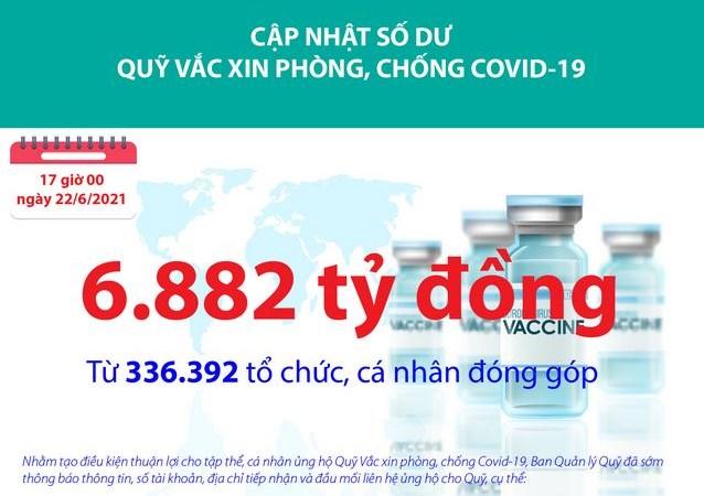 Quỹ Vắc xin phòng, chống Covid-19 đã tiếp nhận ủng hộ 6.882 tỷ đồng