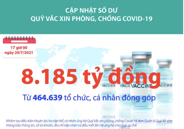 [Infographics] Quỹ Vắc xin phòng, chống Covid-19 đã tiếp nhận ủng hộ 8.185 tỷ đồng