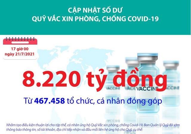 [Infographics] Quỹ Vắc xin phòng, chống Covid-19 đã tiếp nhận ủng hộ 8.220 tỷ đồng