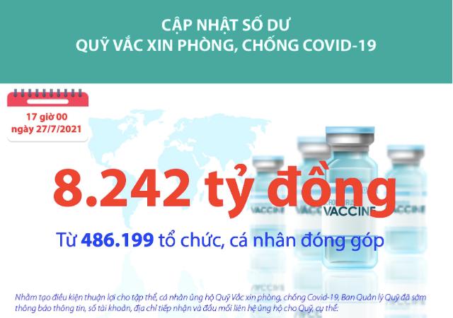[Infographics] Quỹ Vắc xin phòng, chống Covid-19 đã tiếp nhận ủng hộ 8.242 tỷ đồng