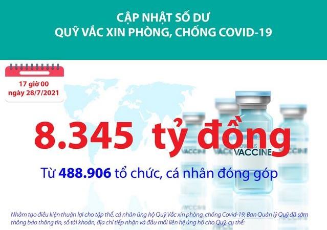 [Infographics] Quỹ Vắc xin phòng, chống Covid-19 đã tiếp nhận ủng hộ 8.345 tỷ đồng