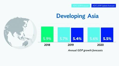 Kinh tế châu Á xấu đi vì căng thẳng thương mại