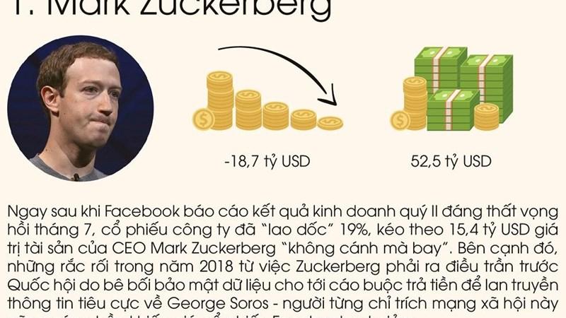 [Infographic] Các tỷ phú mất tài sản nhiều nhất trong năm 2018