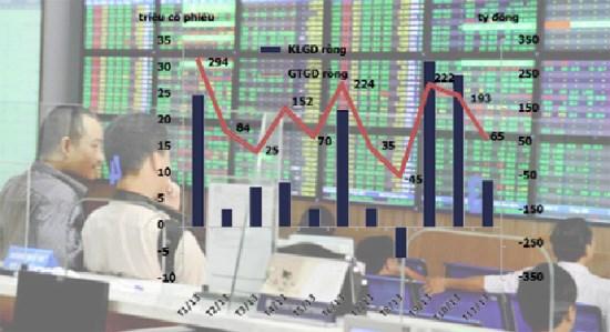 Thị trường chứng khoán: Khối ngoại gia tăng tích lũy