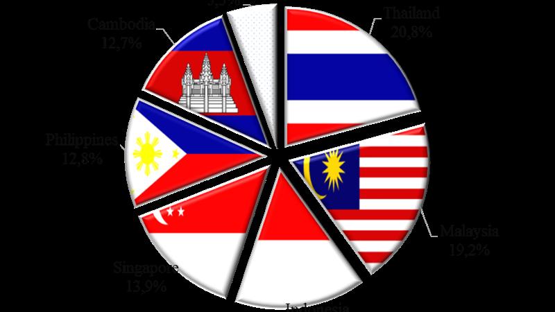 6 nhóm hàng hóa xuất khẩu chính của Việt Nam vào ASEAN