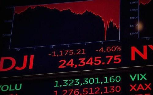 Thị trường chứng khoán Mỹ có phiên giảm điểm mạnh nhất lịch sử
