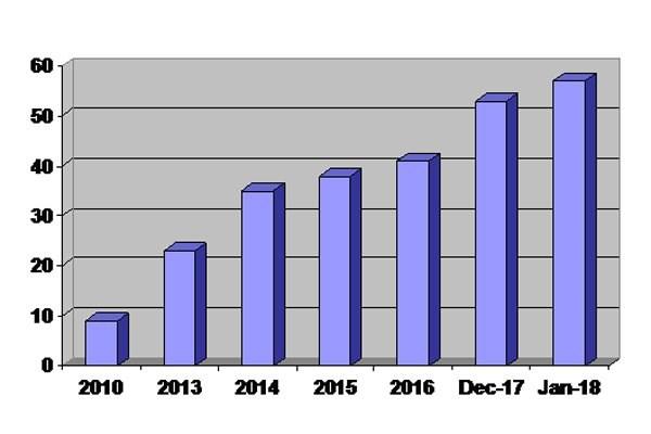 Dự trữ ngoại hối tăng thêm 4 tỉ đô la trong 1 tháng qua
