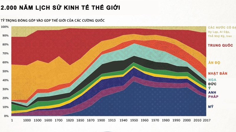 Biểu đồ 2.000 năm lịch sử kinh tế thế giới