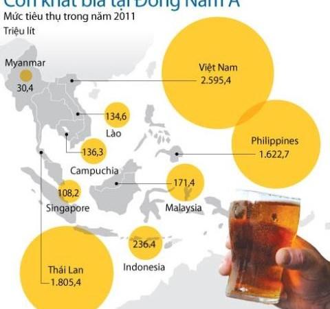 Việt Nam tiêu tốn cho bia, rượu hơn 3 tỷ USD/năm