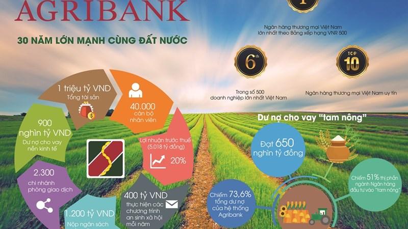 Agribank - 30 năm và những bước phát triển đột phá