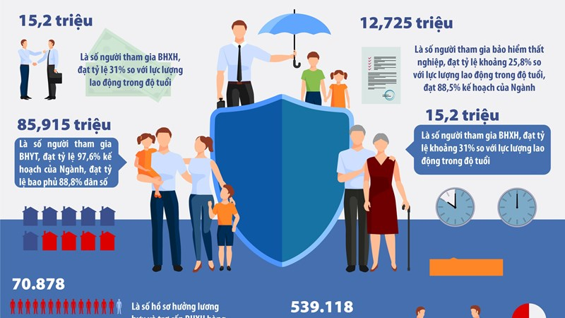 [Infographics] Đảm bảo quyền lợi cho người tham gia BHXH trong dịch bệnh Covid-19