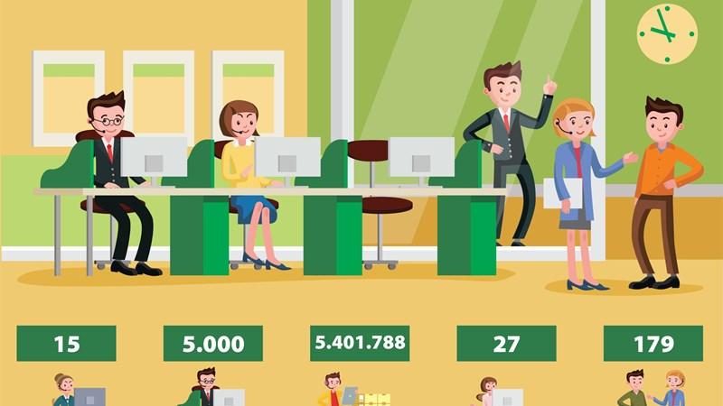 [Infographics] 9 tháng, BHXH Việt Nam đã tích hợp 15 dịch vụ công trên Cổng Dịch vụ công quốc gia