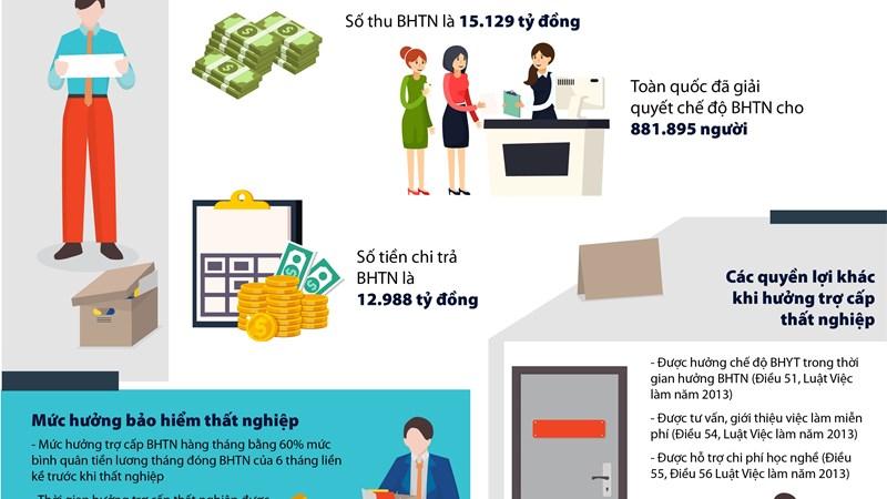 [Infographics] Bảo hiểm thất nghiệp hỗ trợ tối đa cho người lao động