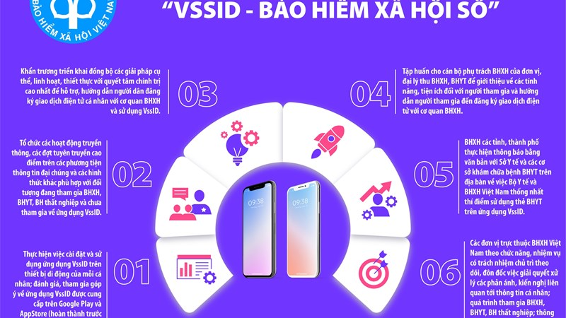 """[Infographics] Đẩy mạnh triển khai ứng dụng """"VssID-Bảo hiểm xã hội số"""""""