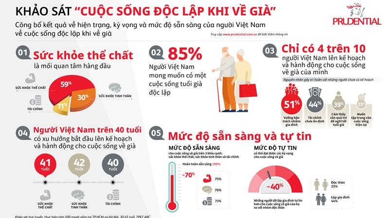 85% người Việt Nam mong muốn có một cuộc sống độc lập khi về già