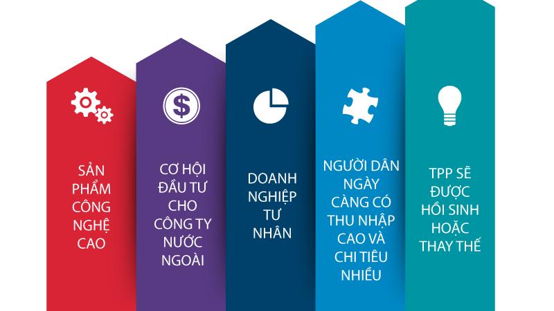 """[Infographics] 5 yếu tố để kinh tế Việt Nam """"cất cánh"""" trong năm 2017"""