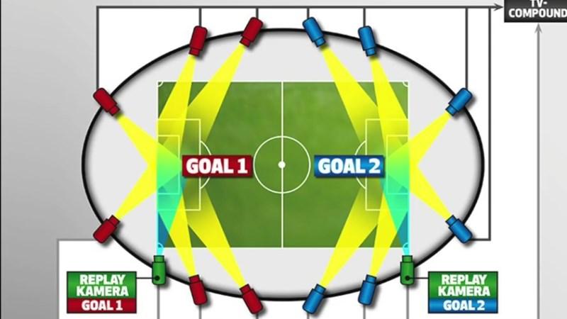 [Video] Công nghệ Goal-line xác định bàn thắng như thế nào?