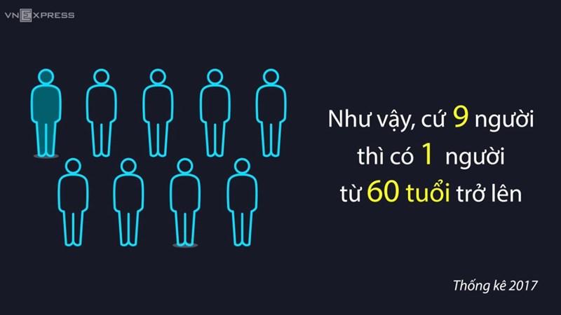 [Video] Dân số Việt Nam cứ 9 người, có một người từ 60 tuổi trở lên