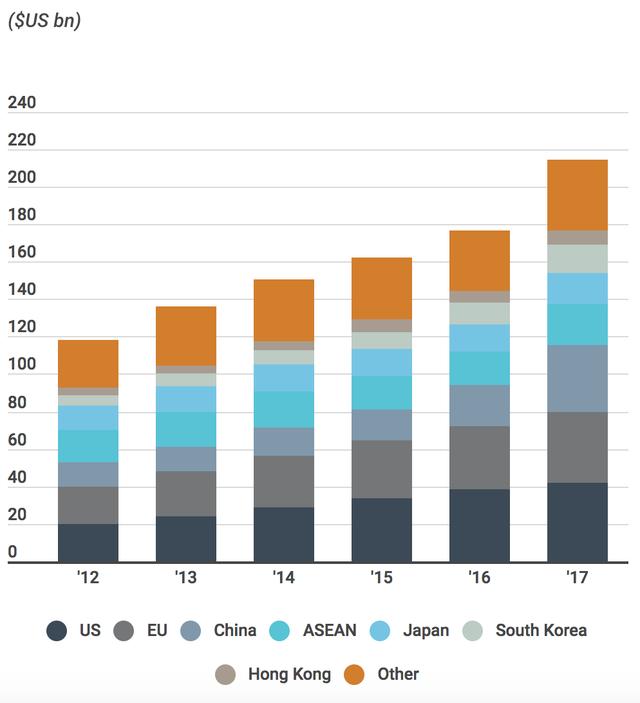 Ngân hàng ANZ: Việt Nam giành chiến thắng trong cuộc chiến thương mại giữa hai nền kinh tế lớn nhất thế giới như thế nào? - Ảnh 3.