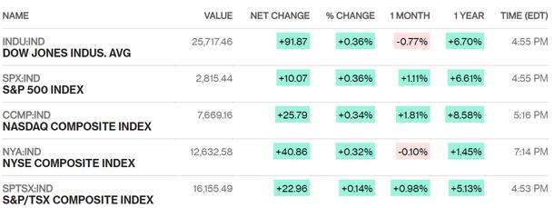 Chứng khoán Mỹ đi lên cùng triển vọng thương mại, S&P 500 sắp có quí I thuận lợi nhất trong hơn 20 năm - Ảnh 1.